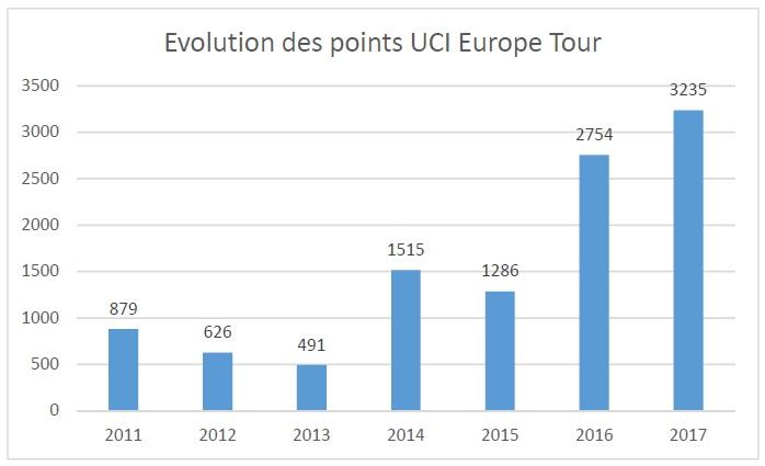 Evolution des points UCI de notre équipe Wanty-Groupe Gobert