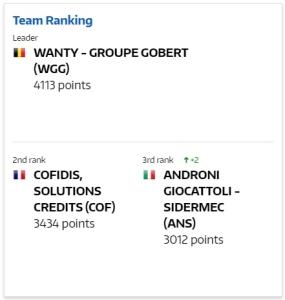 Wanty-Groupe Gobert s'impose avec près de 700 points d'avance sur son dauphin.